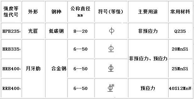 识别建筑钢筋图纸符号